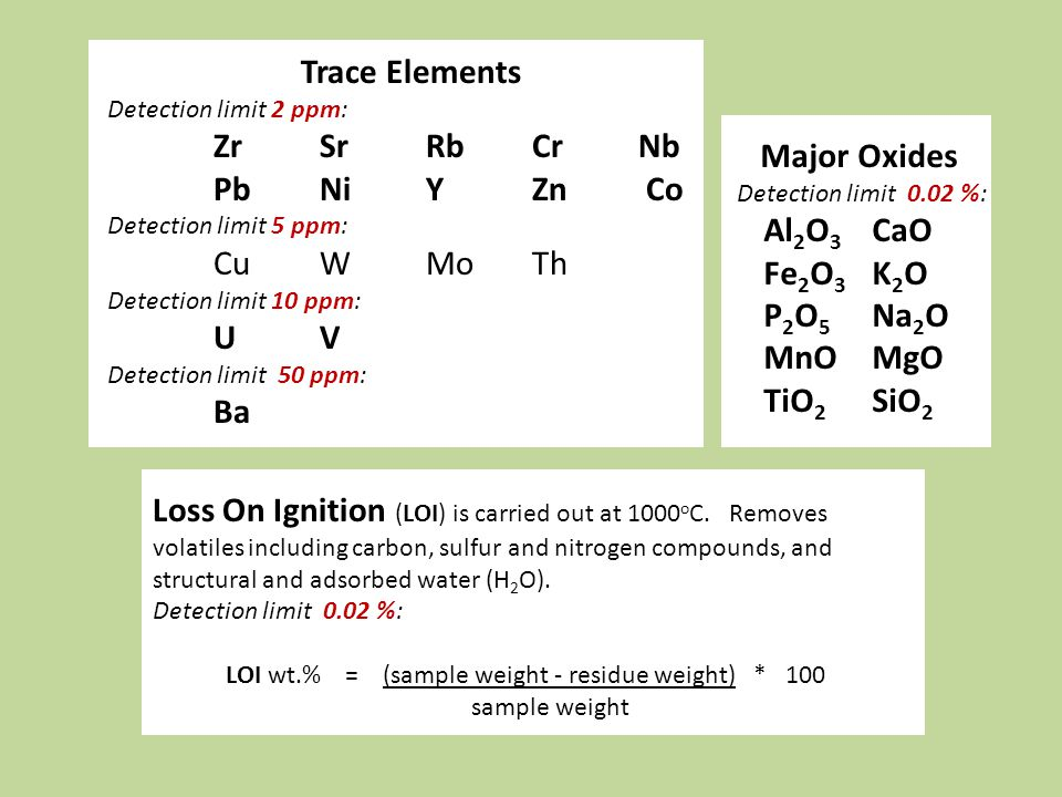 Trace Elements Zr Sr Rb Cr Nb Pb Ni Y Zn Co Major Oxides Cu W Mo Th