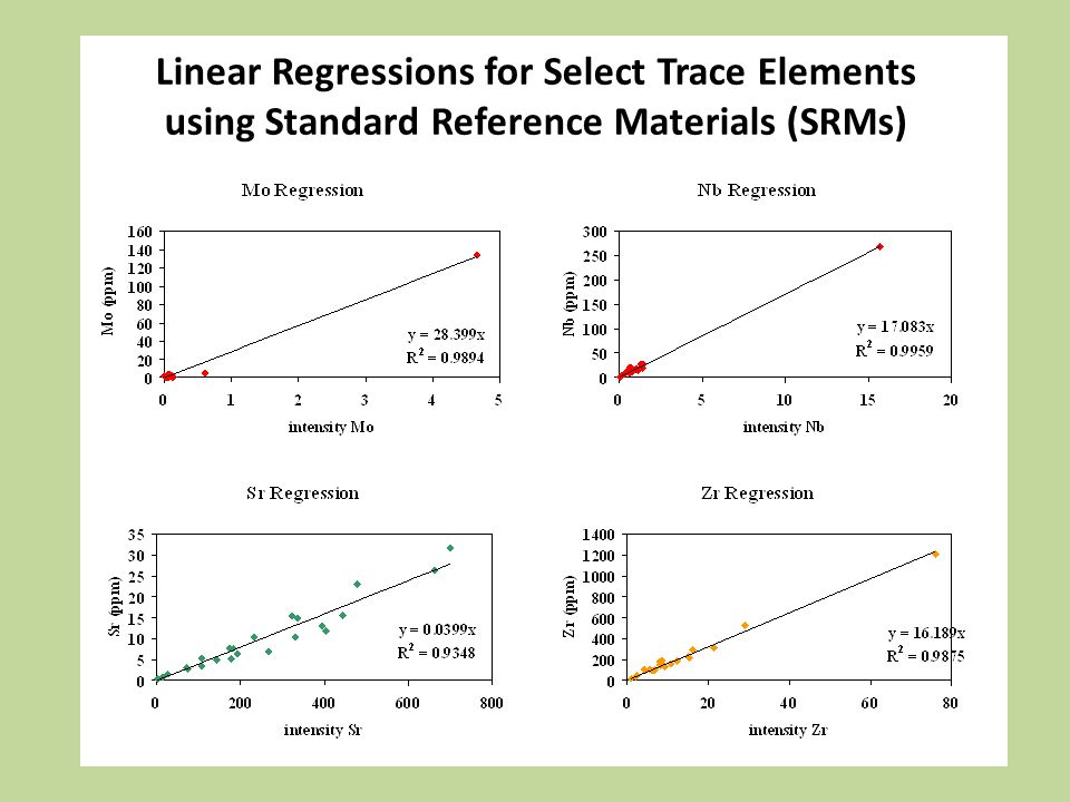 Linear Regressions for Select Trace Elements