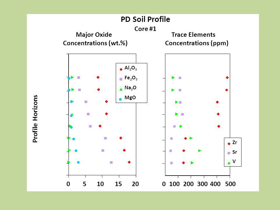 PD Soil Profile Profile Horizons Core #1 Major Oxide