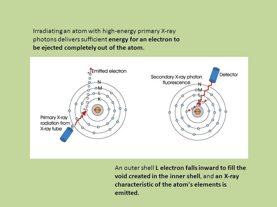 Irradiating an atom with high-energy primary X-ray photons delivers sufficient energy for an electron to be ejected completely out of the atom.