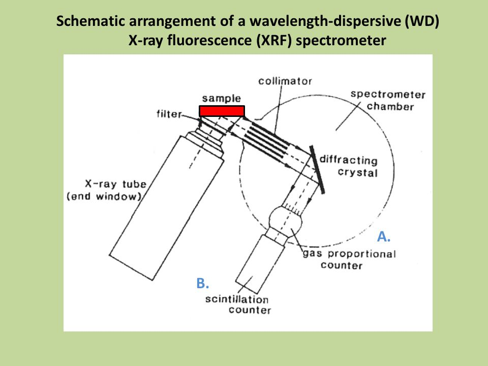 Schematic arrangement of a wavelength-dispersive (WD) X-ray fluorescence (XRF) spectrometer