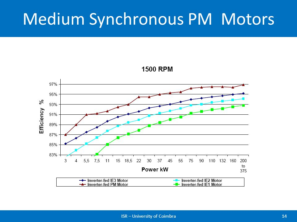 Medium Synchronous PM Motors