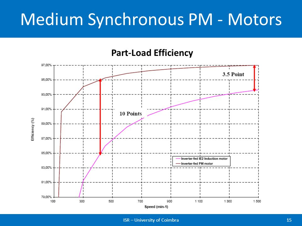 Medium Synchronous PM - Motors