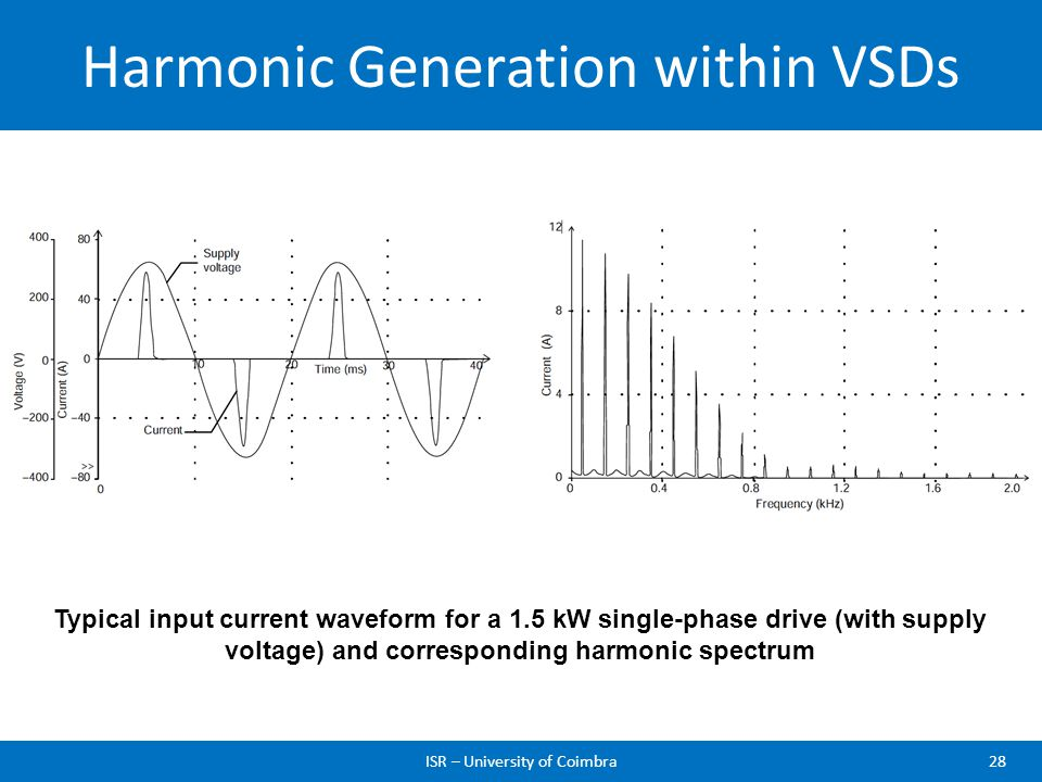 Harmonic Generation within VSDs