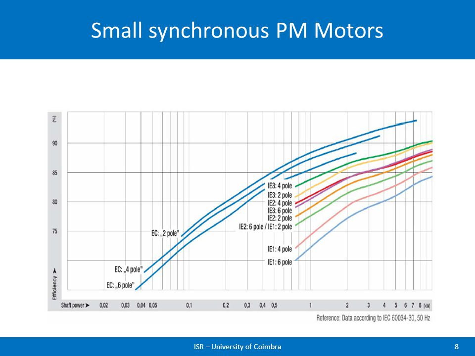 Small synchronous PM Motors