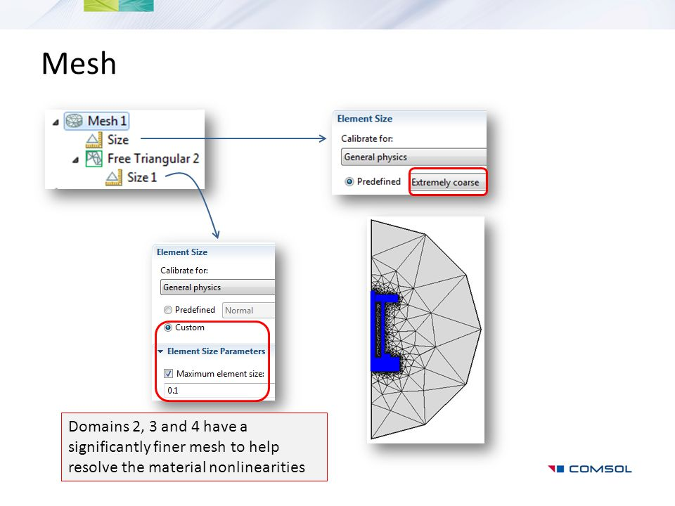 Mesh Domains 2, 3 and 4 have a significantly finer mesh to help resolve the material nonlinearities