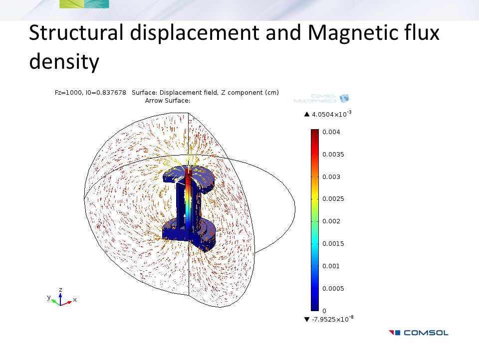 Structural displacement and Magnetic flux density