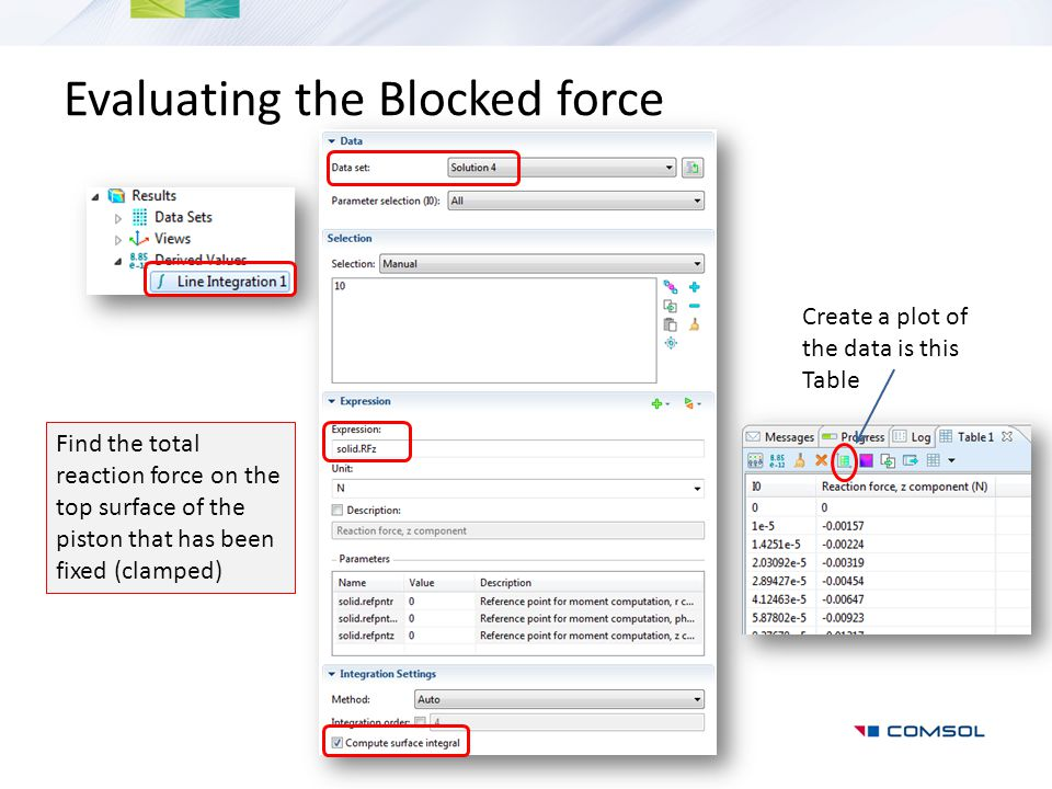 Evaluating the Blocked force