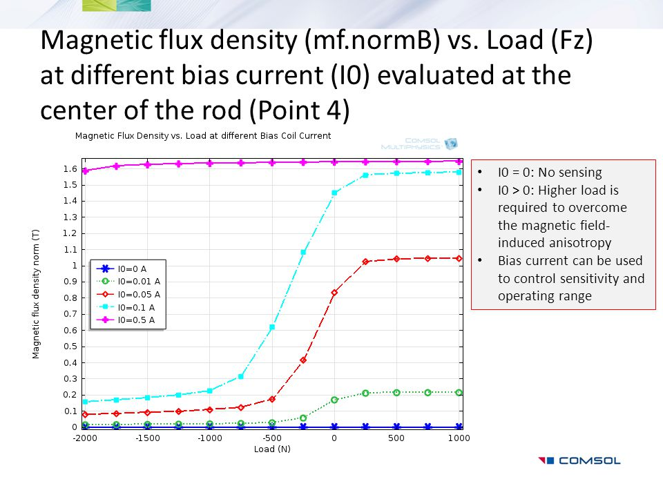 magnetic flux density - photo #20