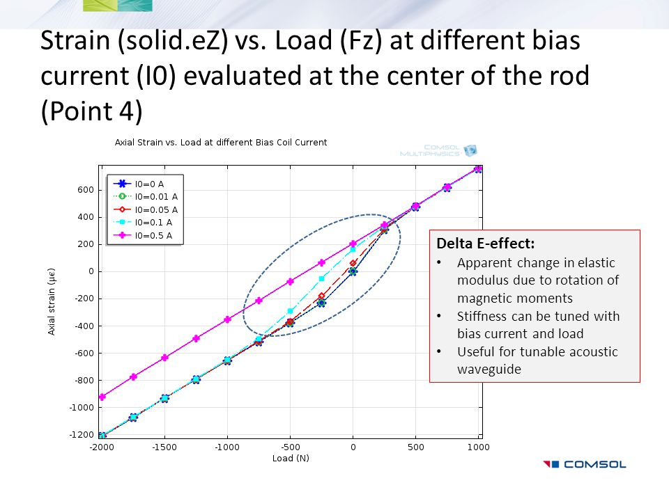 Strain (solid.eZ) vs. Load (Fz) at different bias current (I0) evaluated at the center of the rod (Point 4)
