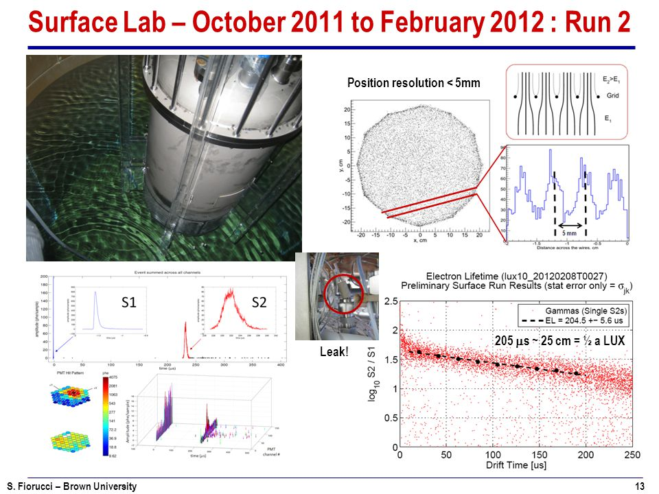 Surface Lab – October 2011 to February 2012 : Run 2