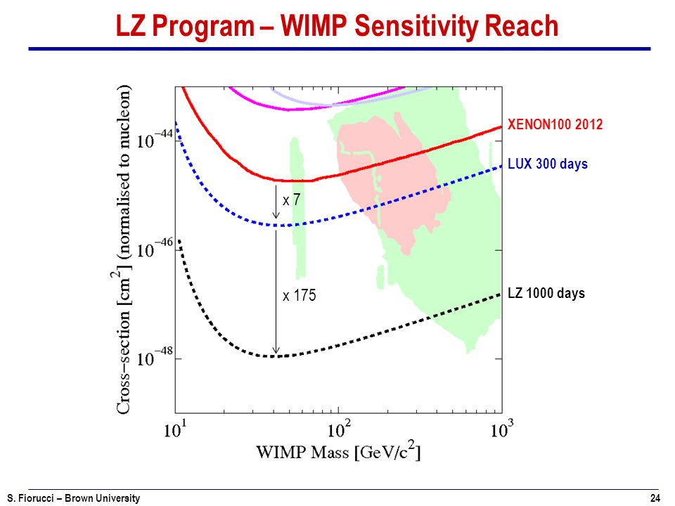LZ Program – WIMP Sensitivity Reach