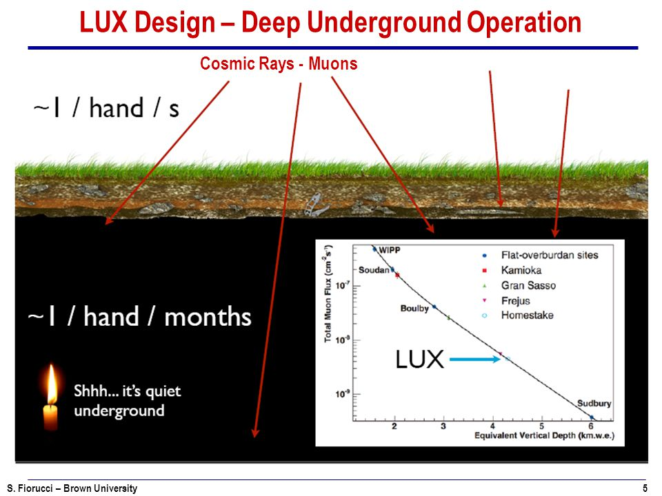 LUX Design – Deep Underground Operation