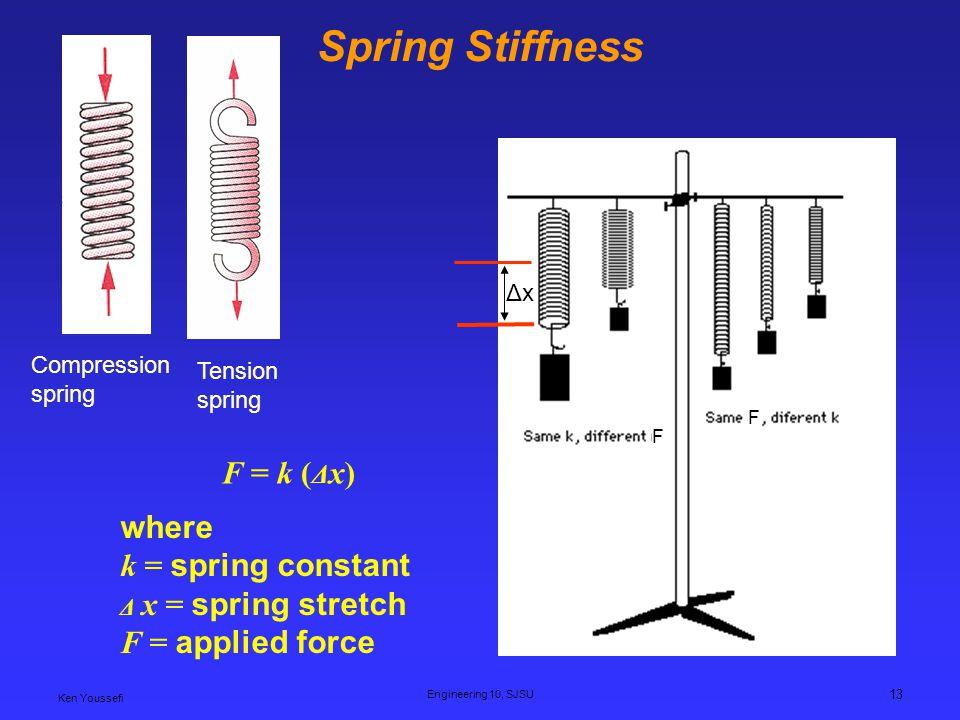 Spring Stiffness F = k (Δx) where k = spring constant