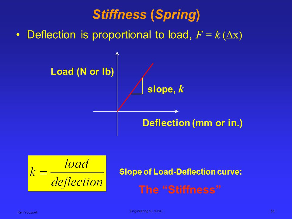 Stiffness (Spring) Deflection is proportional to load, F = k (∆x)