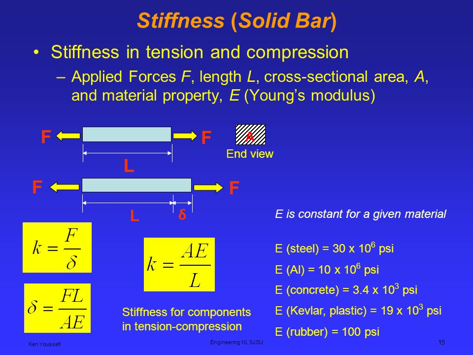 Stiffness (Solid Bar) Stiffness in tension and compression F L F