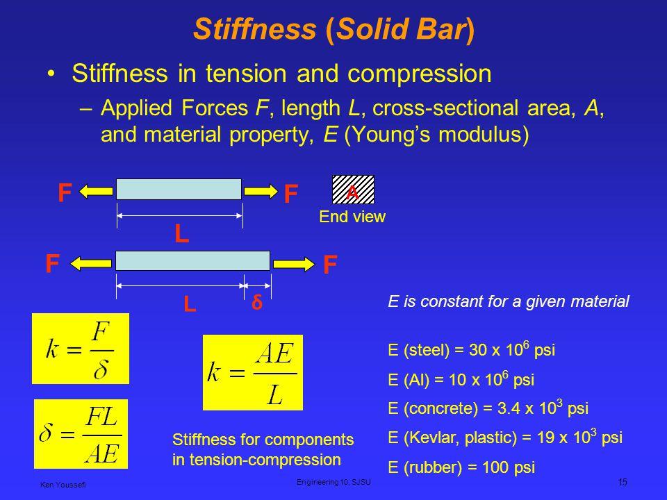 Stiffness (Solid Bar) Stiffness in tension and compression F L F