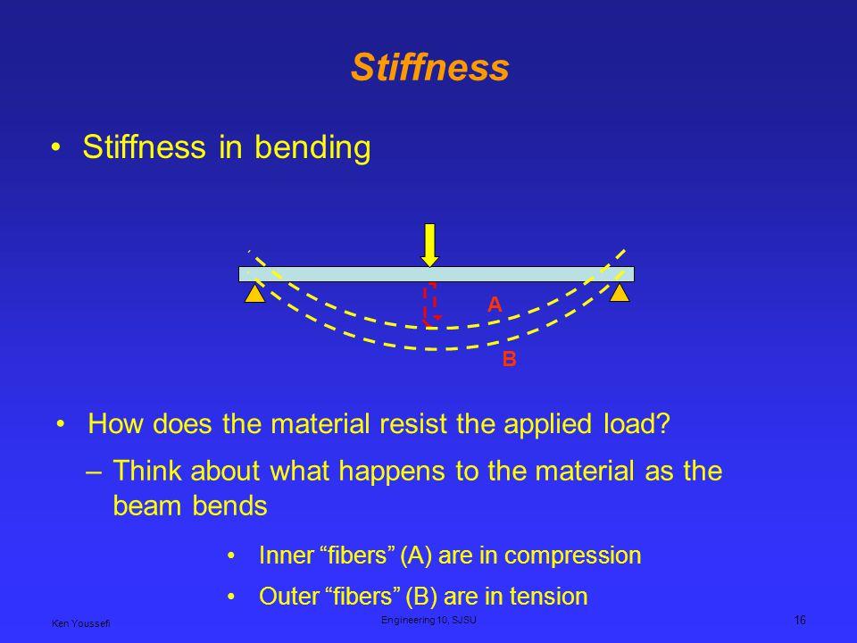 Stiffness Stiffness in bending