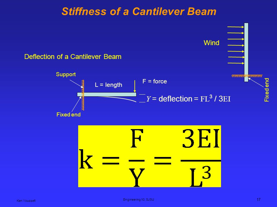 Stiffness of a Cantilever Beam