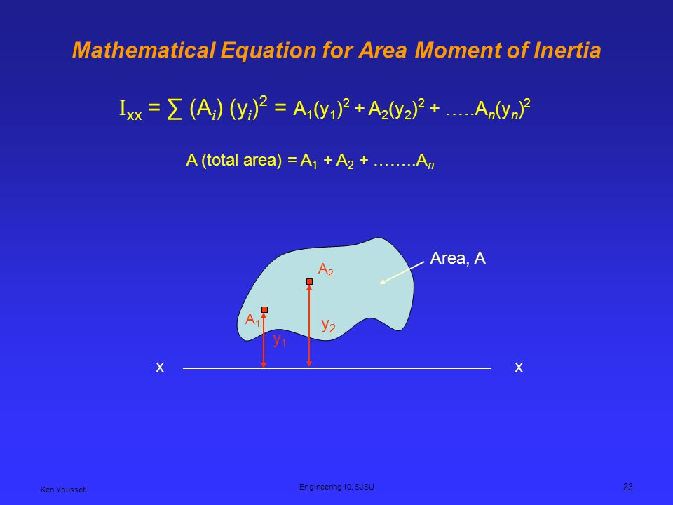 Mathematical Equation for Area Moment of Inertia