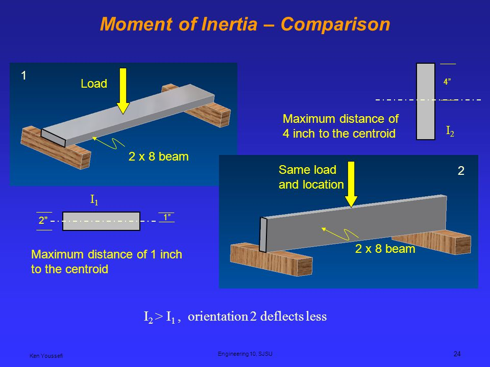 Moment of Inertia – Comparison