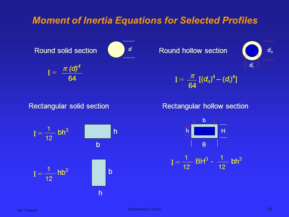Moment of Inertia Equations for Selected Profiles