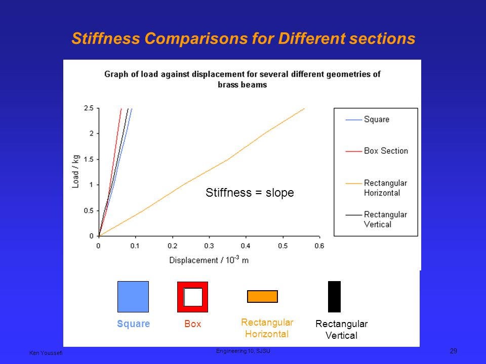 Stiffness Comparisons for Different sections