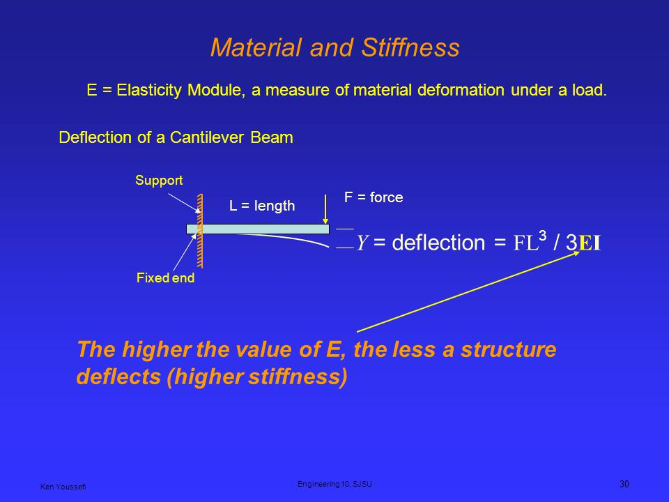 Material and Stiffness
