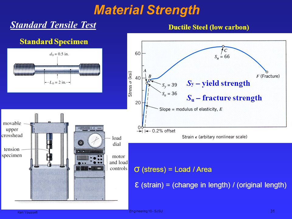 Material Strength Standard Tensile Test σ (stress) = Load / Area