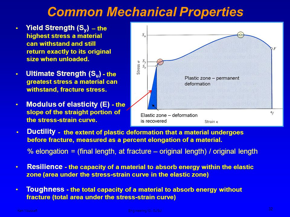 Common Mechanical Properties