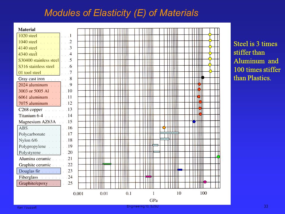 Modules of Elasticity (E) of Materials