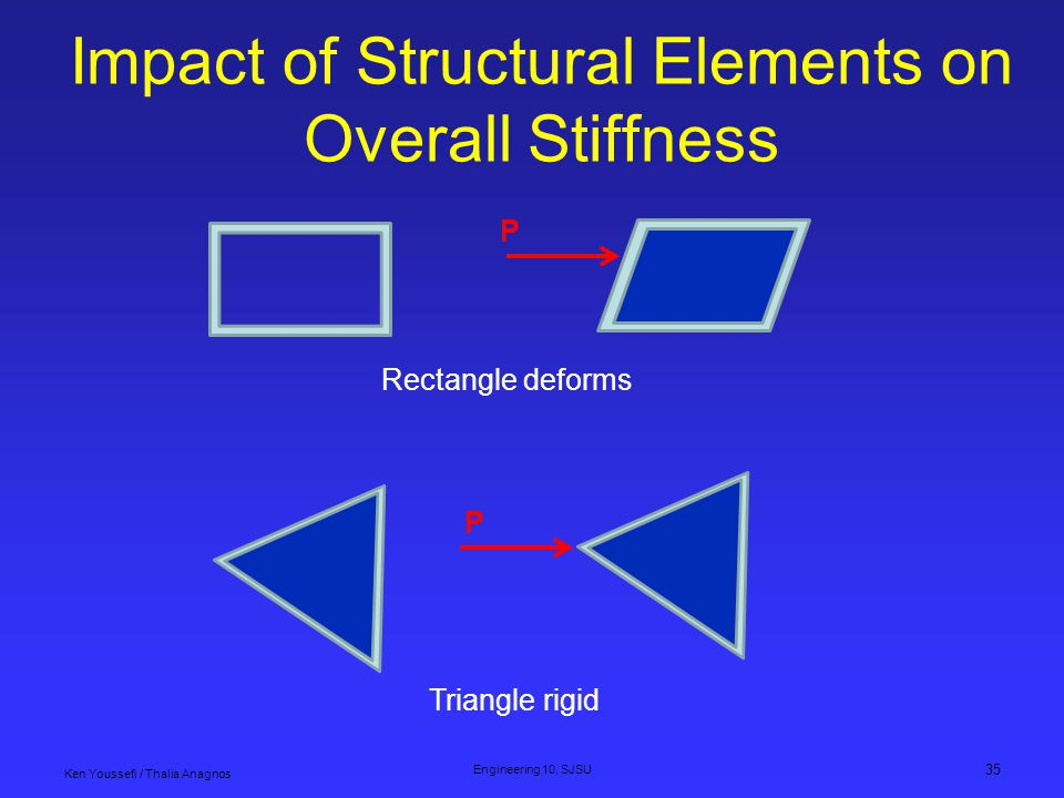 Impact of Structural Elements on Overall Stiffness