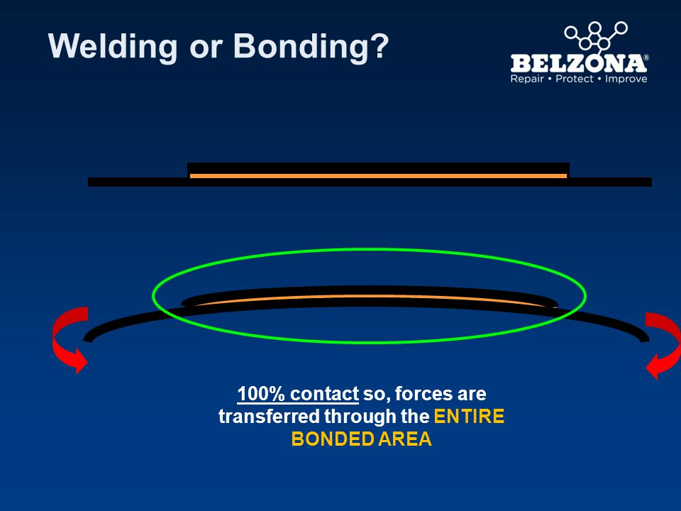 100% contact so, forces are transferred through the ENTIRE BONDED AREA
