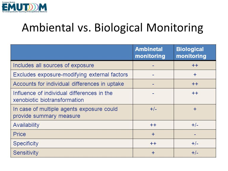 Ambiental vs. Biological Monitoring