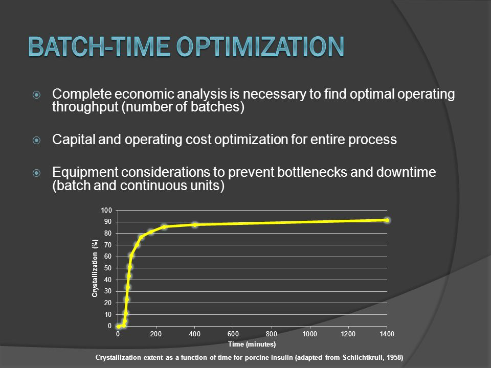 Batch-Time Optimization