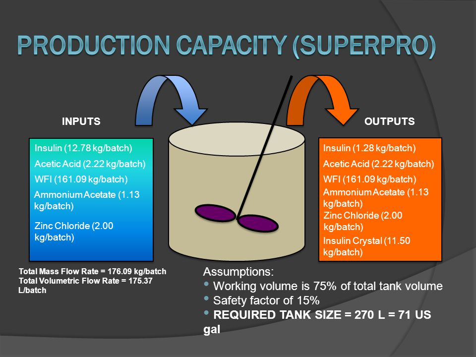 Production Capacity (SuperPro)