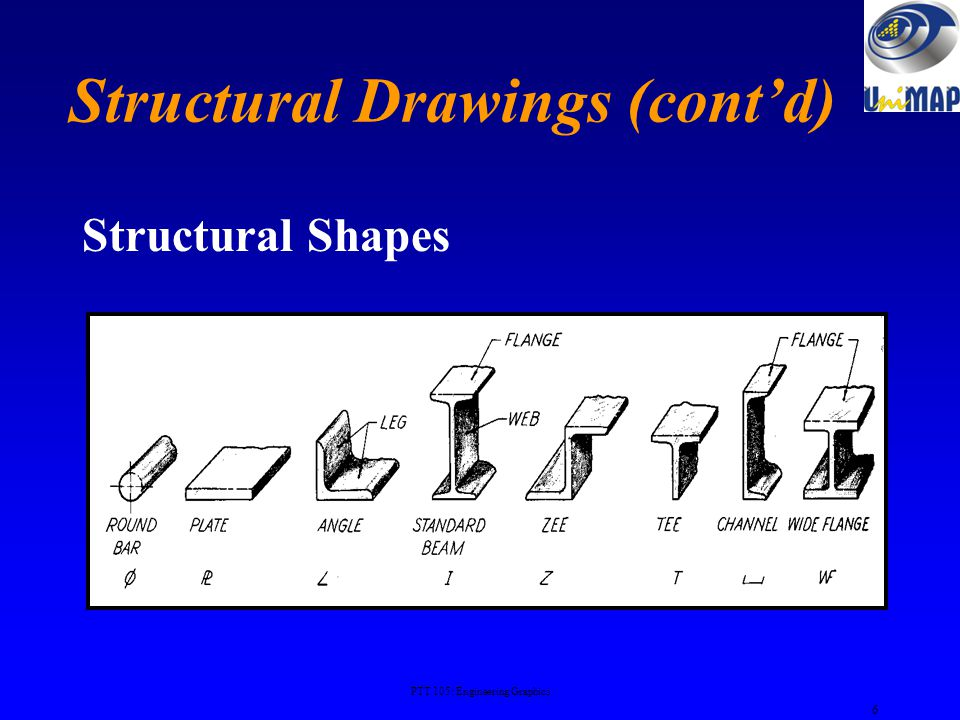 Structural Drawings (cont'd)