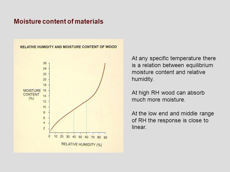 Moisture content of materials
