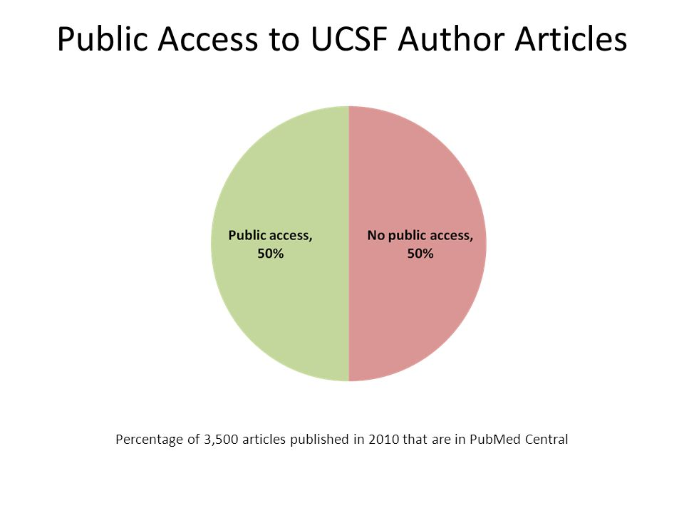 Public Access to UCSF Author Articles