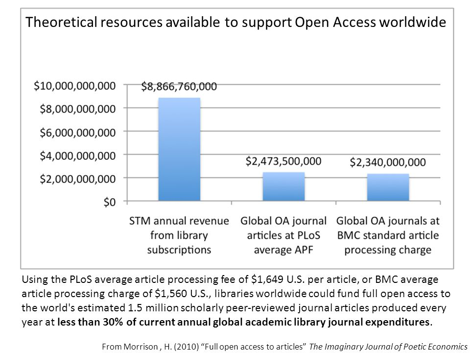 Theoretical resources available to support Open Access worldwide