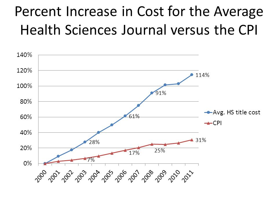 Percent Increase in Cost for the Average Health Sciences Journal versus the CPI
