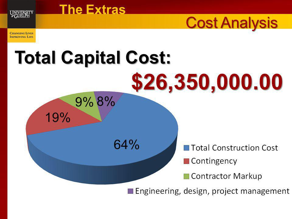 $26,350,000.00 Total Capital Cost: Cost Analysis The Extras 9% 8% 19%