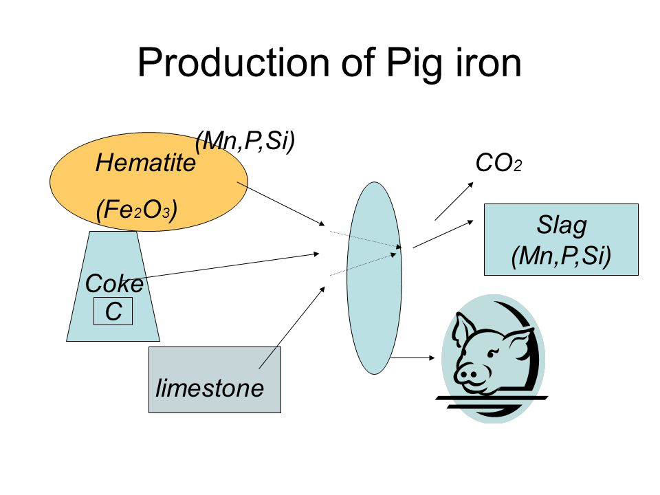 Production of Pig iron (Mn,P,Si) Hematite (Fe2O3) CO2 Slag (Mn,P,Si)