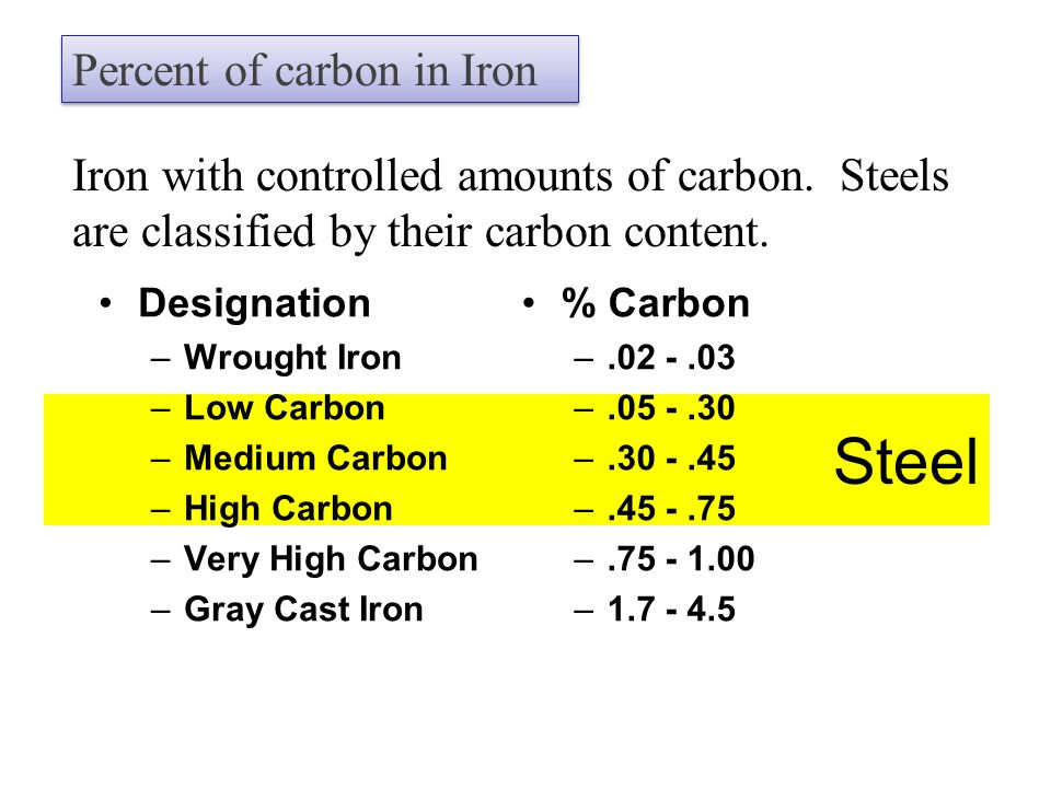Steel Percent of carbon in Iron