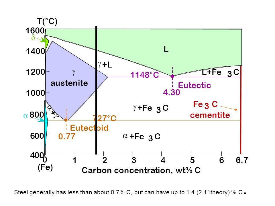 Carbon concentration, wt% C Eutectic