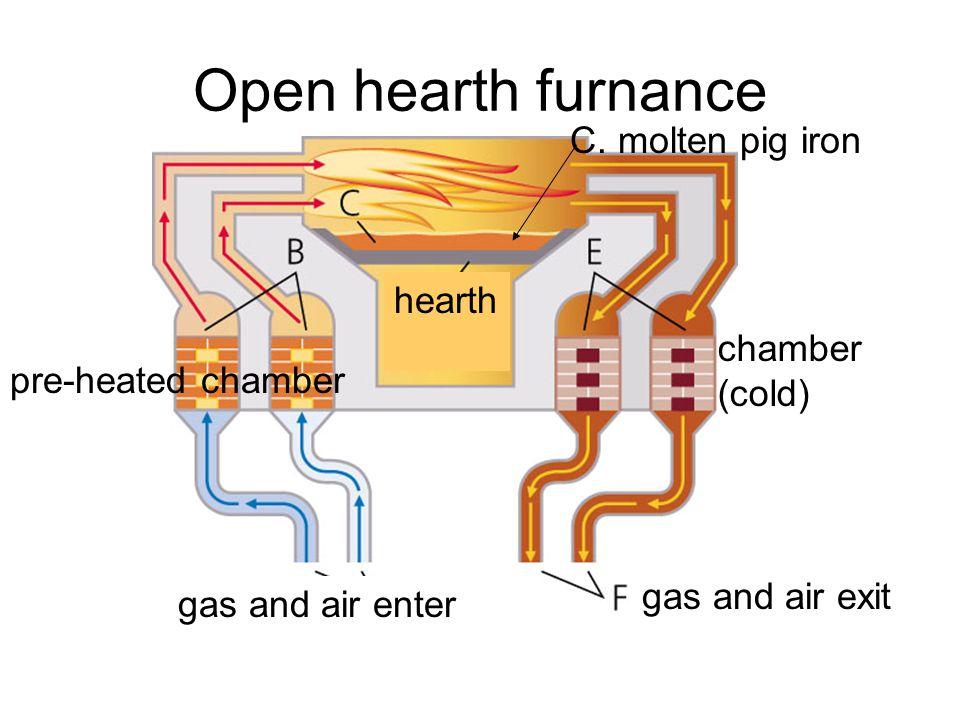 Open hearth furnance C. molten pig iron hearth chamber (cold)