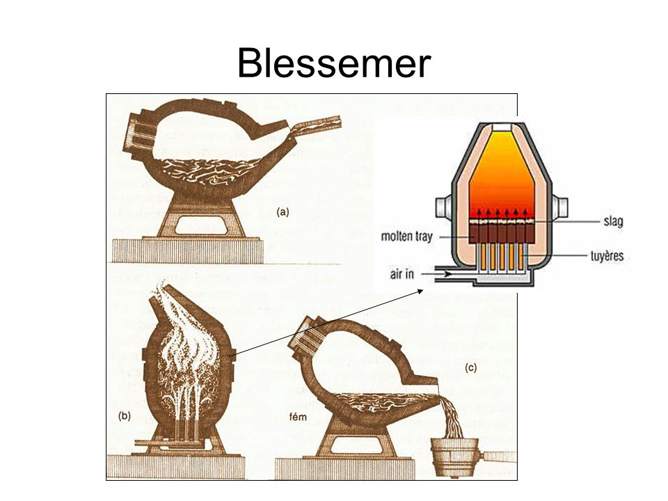 Blessemer In a Bessemer converter, a blast of high-pressure air oxidizes impurities in molten iron and converts it to steel.