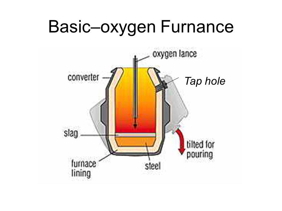 Basic–oxygen Furnance
