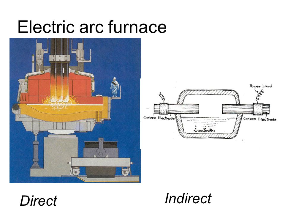 Electric arc furnace Indirect Direct