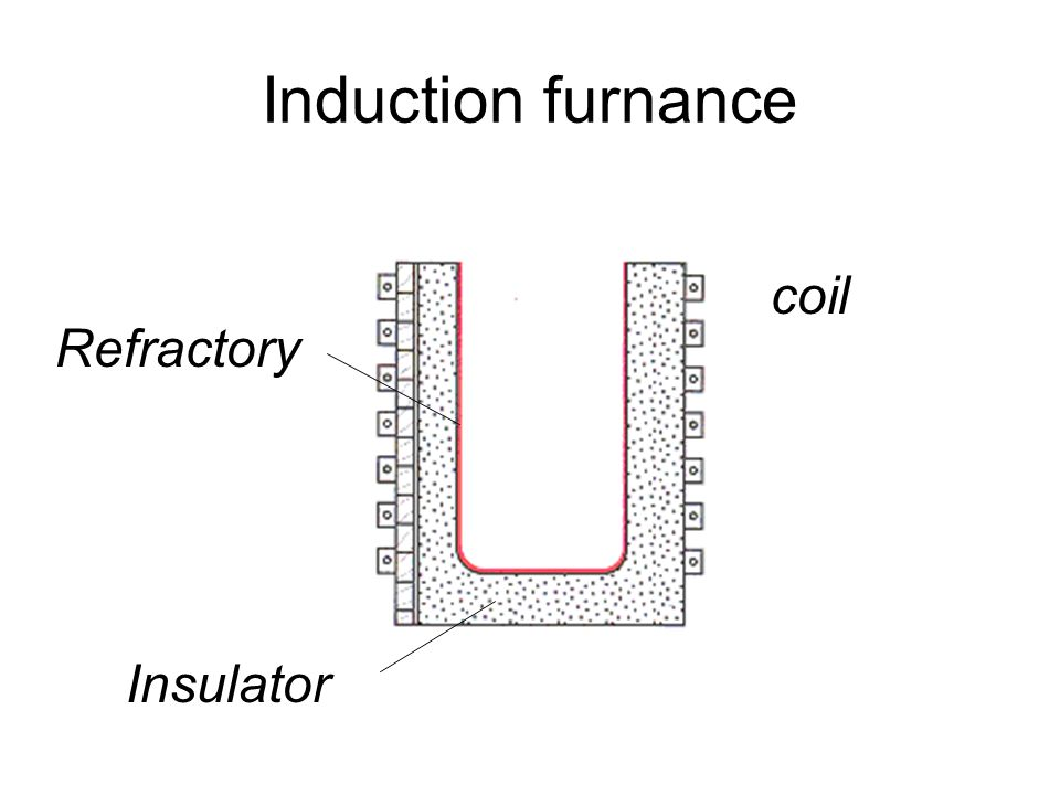 Induction furnance coil Refractory Insulator
